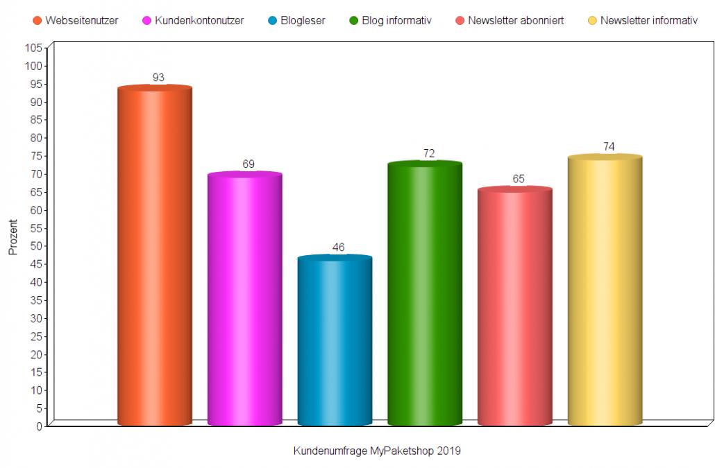 Diagramm Online-Nutzer