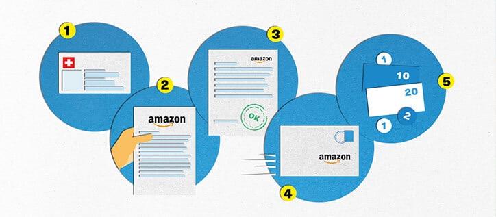 Schritte für die MwSt Erstattung bei Amazon
