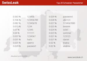SwissLeak Top20 Schweizer Passwörter
