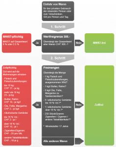 Freimengen Infografik